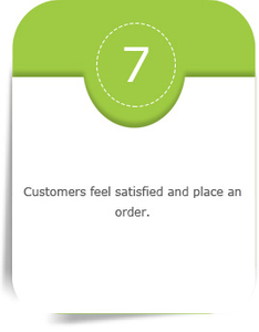 Customers feel satisfied and place an order
